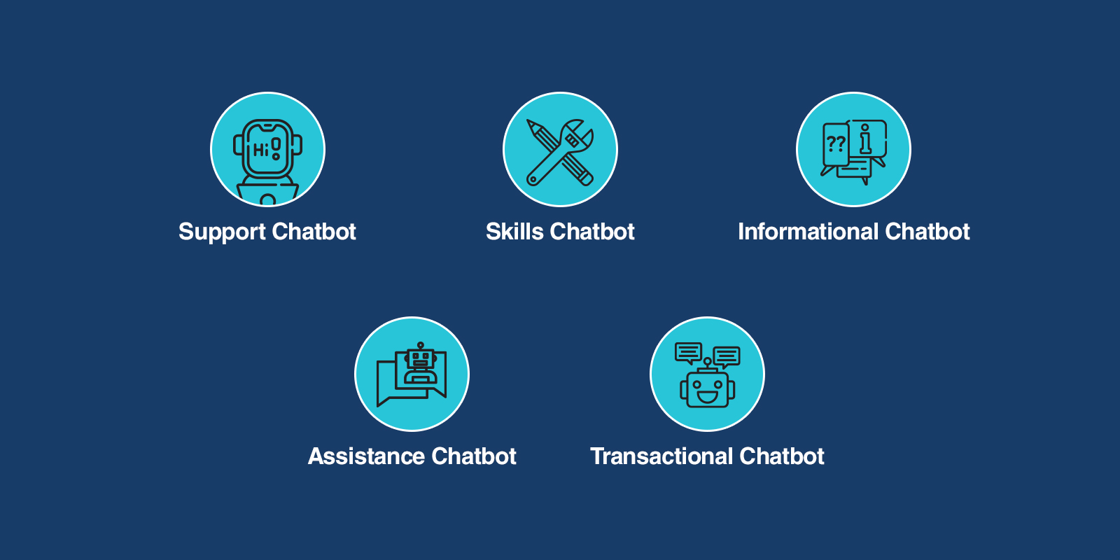 chatbot tasks and functions